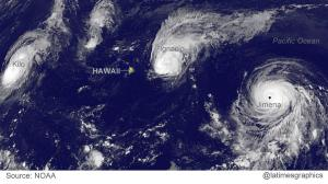 Three Category-4 Hurricanes near Hawaii.